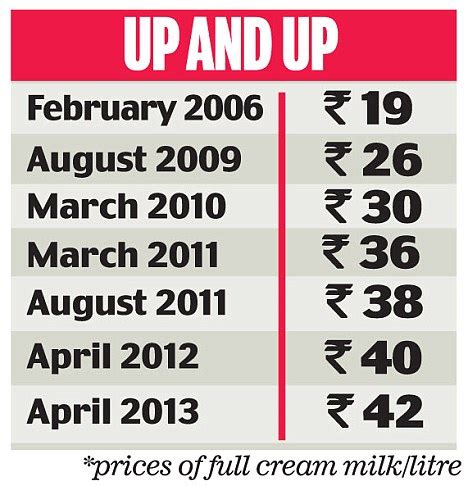 Mba In Uk Cost In Rupees by Milk Prices Rise By Rs 2 In Delhi And Ncr Daily Mail