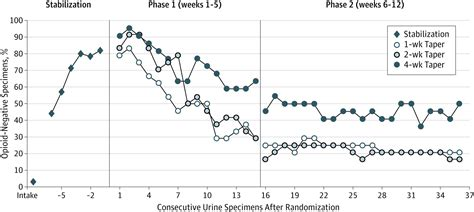Duration Of Buprenorphine Taper Detox by A Randomized Blind Evaluation Of Buprenorphine