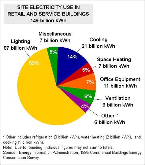 Energy Efficiency In Fluorescent Lighting T12 T8 T5 Lights Energy Usage