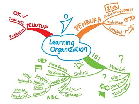 langkah2 membuat mind map teknik mempersiapkan bahan presentasi menggunakan