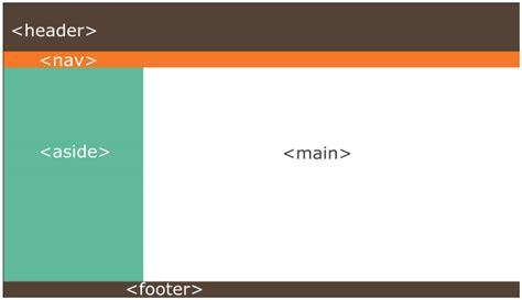 html5 layout design tutorial a modern html introductory tutorial fastwebstart