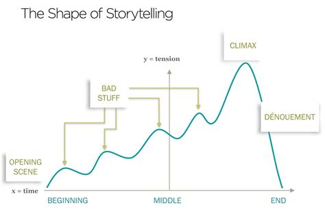 the telling image shapes of changing times books 5 storytelling techniques to boost business communications