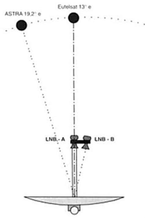 doppio illuminatore lnb dual feed astra hotbird monoblocco fracarro ebay