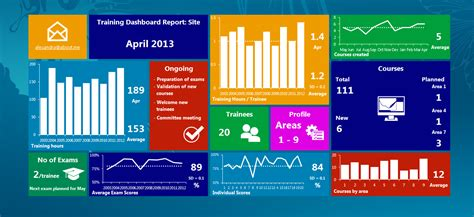 metro ui style excel dashboard user friendly