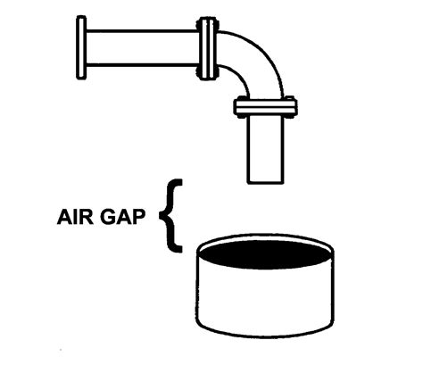 Gap Plumbing by Cross Connection