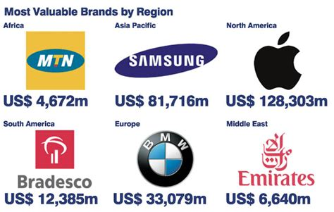 The World S Most Valuable Brands Truly Deeply Brand Agency Melbourne by The World S Most Valuable Brands Truly Deeply Brand