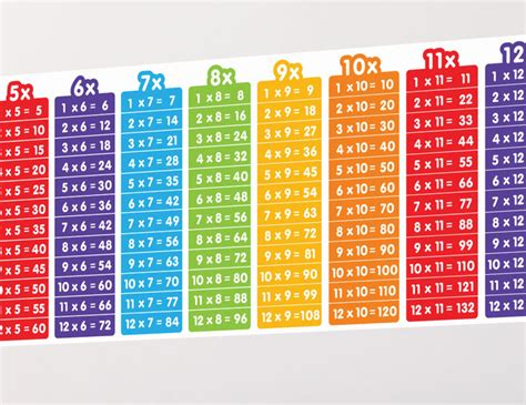 times table poster multiplication times tables times large multiplication chart times table display paper