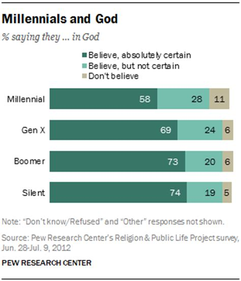 millennial views a conservative millennial s look in the age of books millennials in adulthood page 2 pew research center