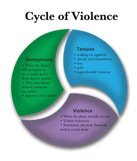 cycle of domestic violence diagram 15 march 2016 smart christian magazine