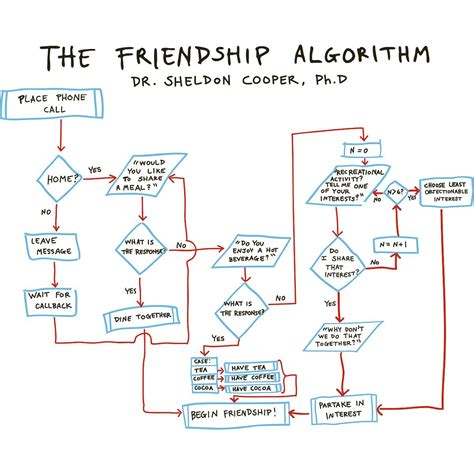 make algorithm the big theory freindship algorithm file exchange