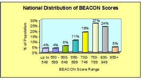 Credit Score Formula Canada Your Credit Bureau Score Understand Your Beacon Score