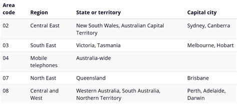 us area code from australia telephone prefix 03 australia ccmr