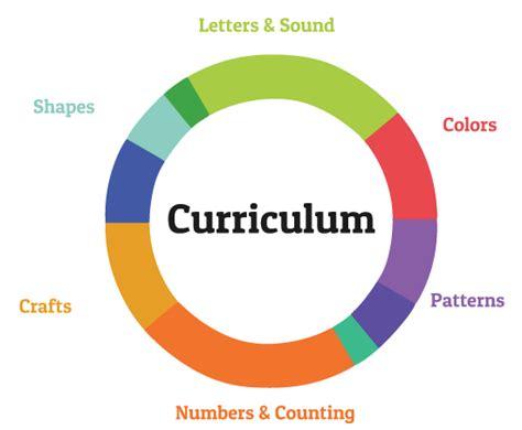 Learning Box by Order A Preschool Curriculum Kit Learning Box Preschool