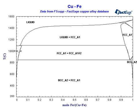iron copper phase diagram iron copper phase diagram pictures to pin on pinsdaddy
