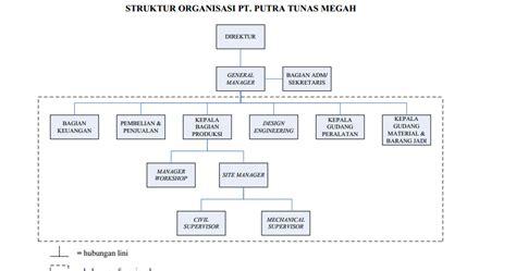 contoh layout fungsional bentuk organisasi lini dan fungsional pada pt putra tunas