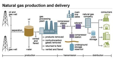 lng process flow diagram pdf eia energy gas