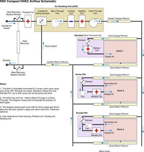 induction vav units induction vav terminal units 28 images vav cav terminal units air terminal units air