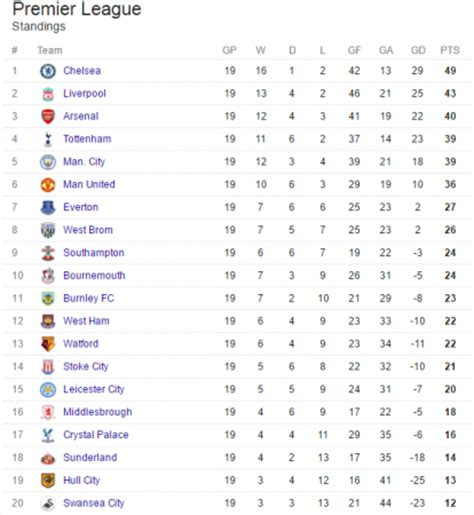 epl table fixtures and results 2017 18 english premier league result table 2017 brokeasshome com