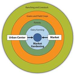 Garden State Urban Farms - world regional geography people places and globalization 1 0 flatworld