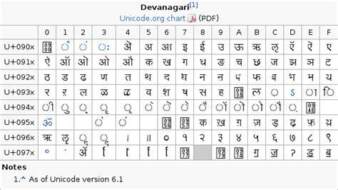 google changes the name of its hindi keyboard to indic hindi in slitaz 171 slitaz forum
