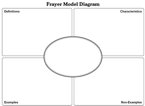 frayer model templates frayer model for vocabulary mr nestyn 250 241 ez