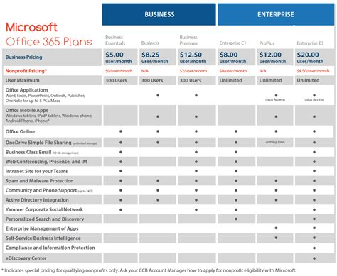 Office 365 Pricing Plans by Cie A Day In The Of Office 365