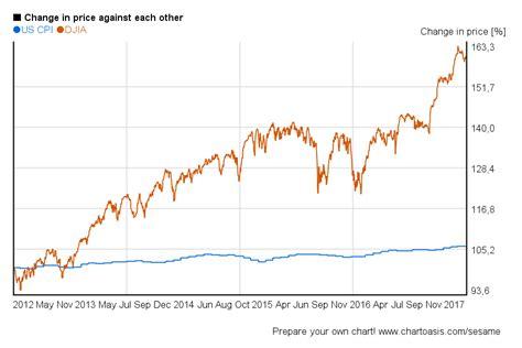 years chart dow jones 5 years charts of performance