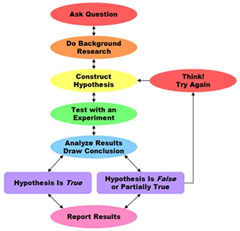Steps of the scientific method detailed help for each step ask a