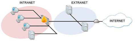 concepts dinternet intranet et extranet n apercu de ce qui peut saveho intranet extranet