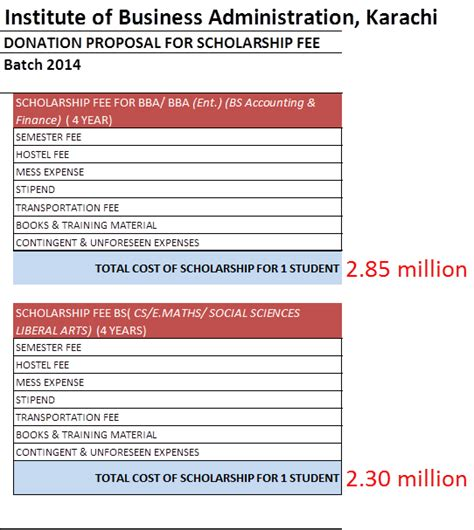 Mba Scholarships Usaid by All These Amounts Will Be Put Together In Form Of A