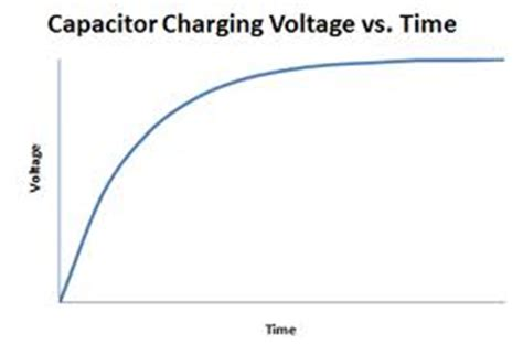 capacitor voltage charge taught session with dean design and technology