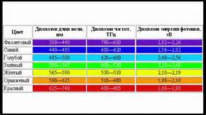 frequency of visible light electromagnetic spectrum