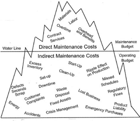 service cost ciwg strategies for achieving maintenance cost reductions sirf roundtables