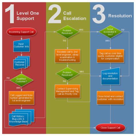call flow diagram template net flowchart flowchart flow diagram gallery