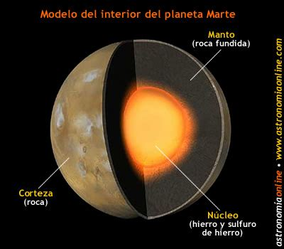 tu rincon de luz marte y venus en marte iniciaci 243 n a la astronom 237 a