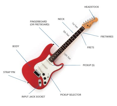 guitar anatomy free guitar lesson from justinguitar