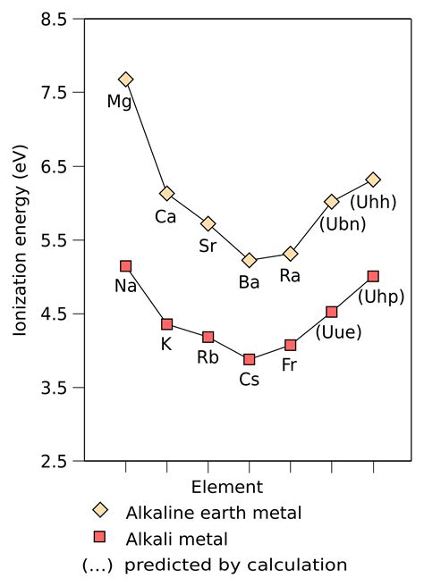 file ionization energy of alkali metals and alkaline earth