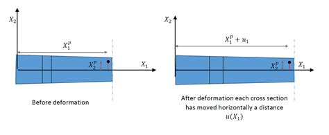 cross section of beam samer adeeb 187 plane beam approximations