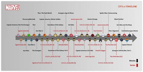 marvel movies order 9gag the mcu timeline shows included 9gag
