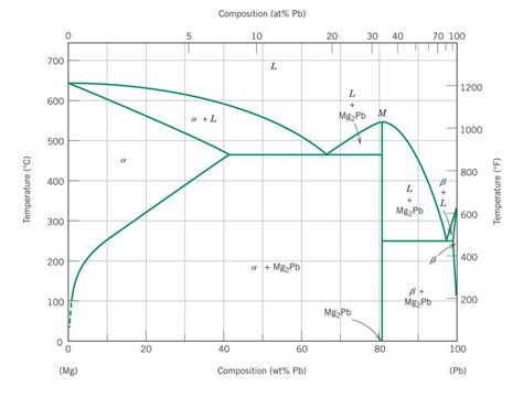 magnesium lead phase diagram solved the magnesium lead mg pb phase diagram is shown