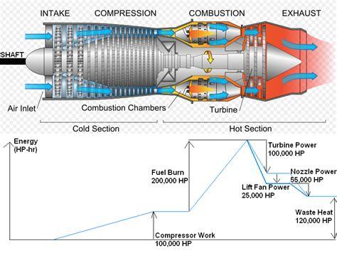 pratt whitney pt6a turboprop turbine animation youtube pratt whitney f135 wikipedia turbo jet fan shaft