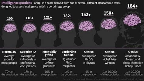 24 Ways To Boost Your Intelligence Every Day Marketing And Entrepreneurship Medium Can You Study Learn To Score High On An Iq Test Quora