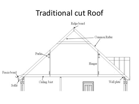 medeek design inc gambrel roof study typical shed roof pitch run in shed shedrow horse barn