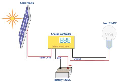 solar panel diagram how it works at 12vdc best sale