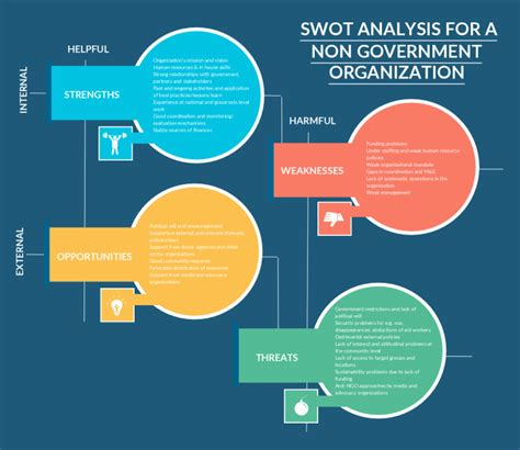 Best Swot Analysis Template Swot Analysis Templates To Best Swot Analysis Template