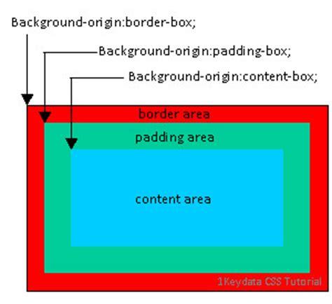 tutorial css background css background origin property 1keydata css tutorial