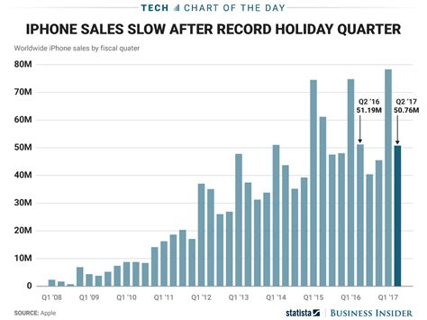iphone sales apple iphone sales history chart business insider