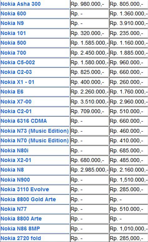 Proyektor Baru Dan Bekas harga hp handphone nokia baru dan bekas 2013