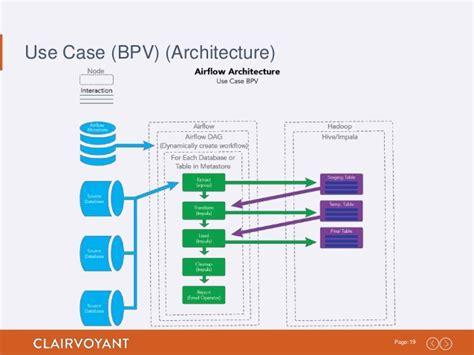 etl workflow etl workflow process best free home design idea