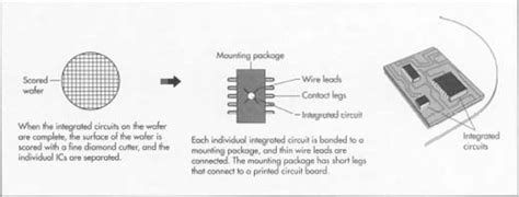 how was the integrated circuit made how integrated circuit is made material used processing components dimensions